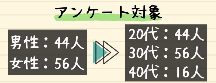 アンケート対象者_内訳
